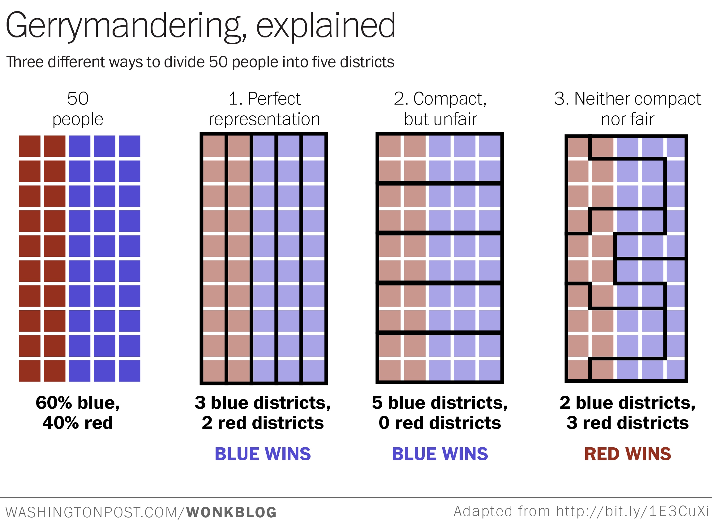 This Is The Best Explanation Of Gerrymandering You Will
