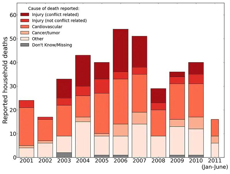 (Source: University Collaborative Iraq Mortality Study)