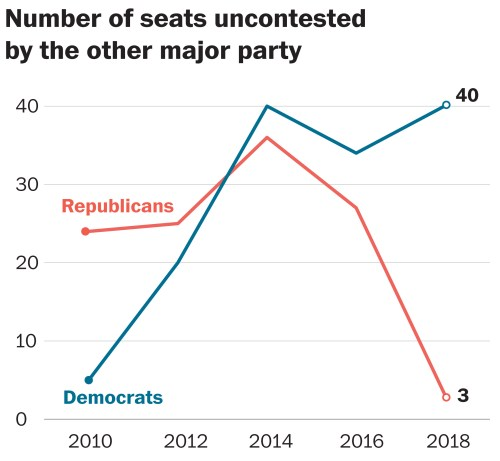 small resolution of uncontested races are just a small subset of the races that will end up being blowouts the cook political report considers 68 of the 435 races to be very