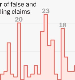 all of trump s false and misleading claims the first 100 days washington post [ 2300 x 1533 Pixel ]