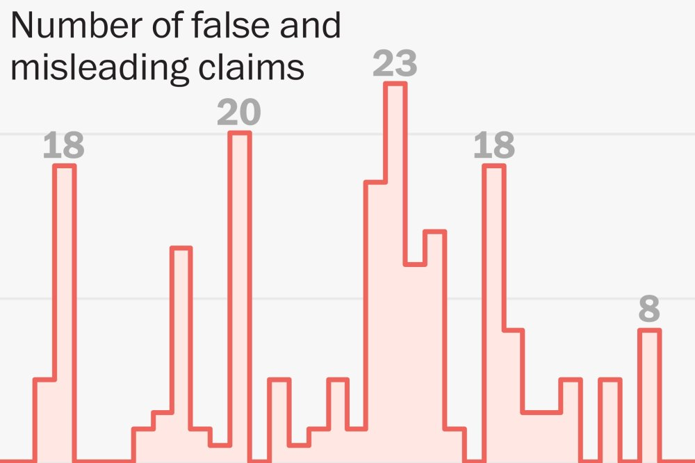 medium resolution of all of trump s false and misleading claims the first 100 days washington post