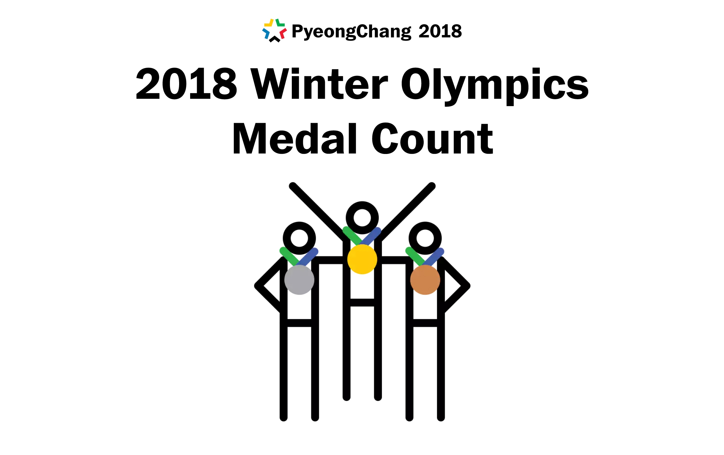 Medal counts for the 2018 Winter Olympics in South Korea
