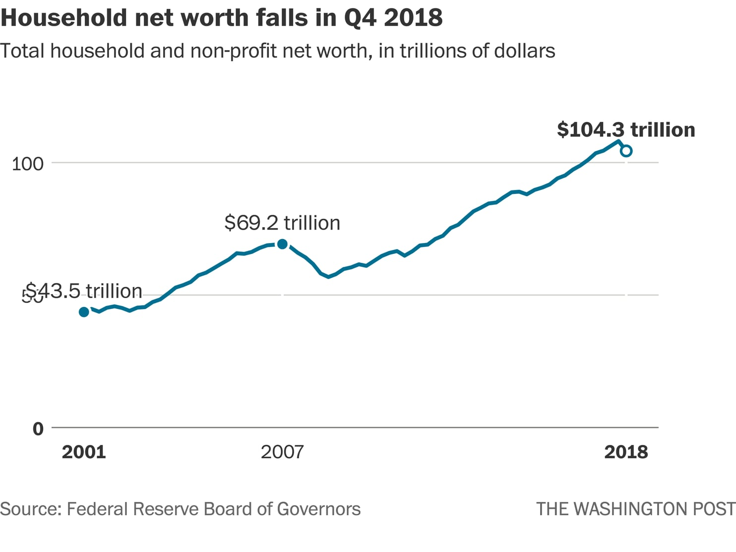 Household Net Worth Falls By Largest Amount Since The