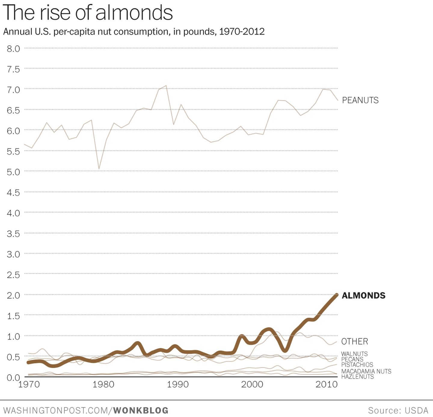 The rise of the American almond craze in one nutty chart