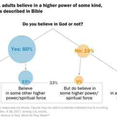 most americans believe in a higher power but not always in the god of the bible [ 1484 x 973 Pixel ]