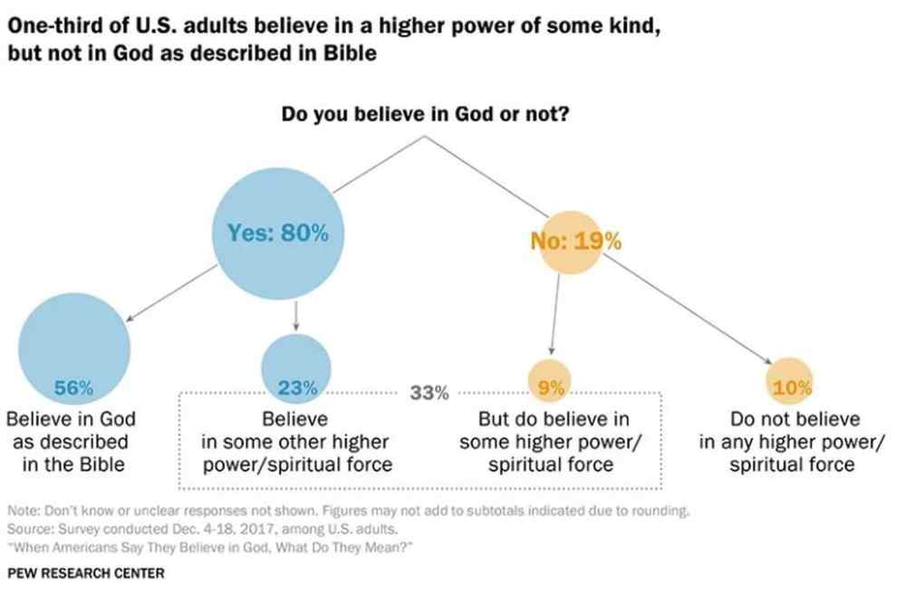 medium resolution of most americans believe in a higher power but not always in the god of the bible