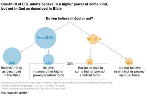 small resolution of most americans believe in a higher power but not always in the god of the bible