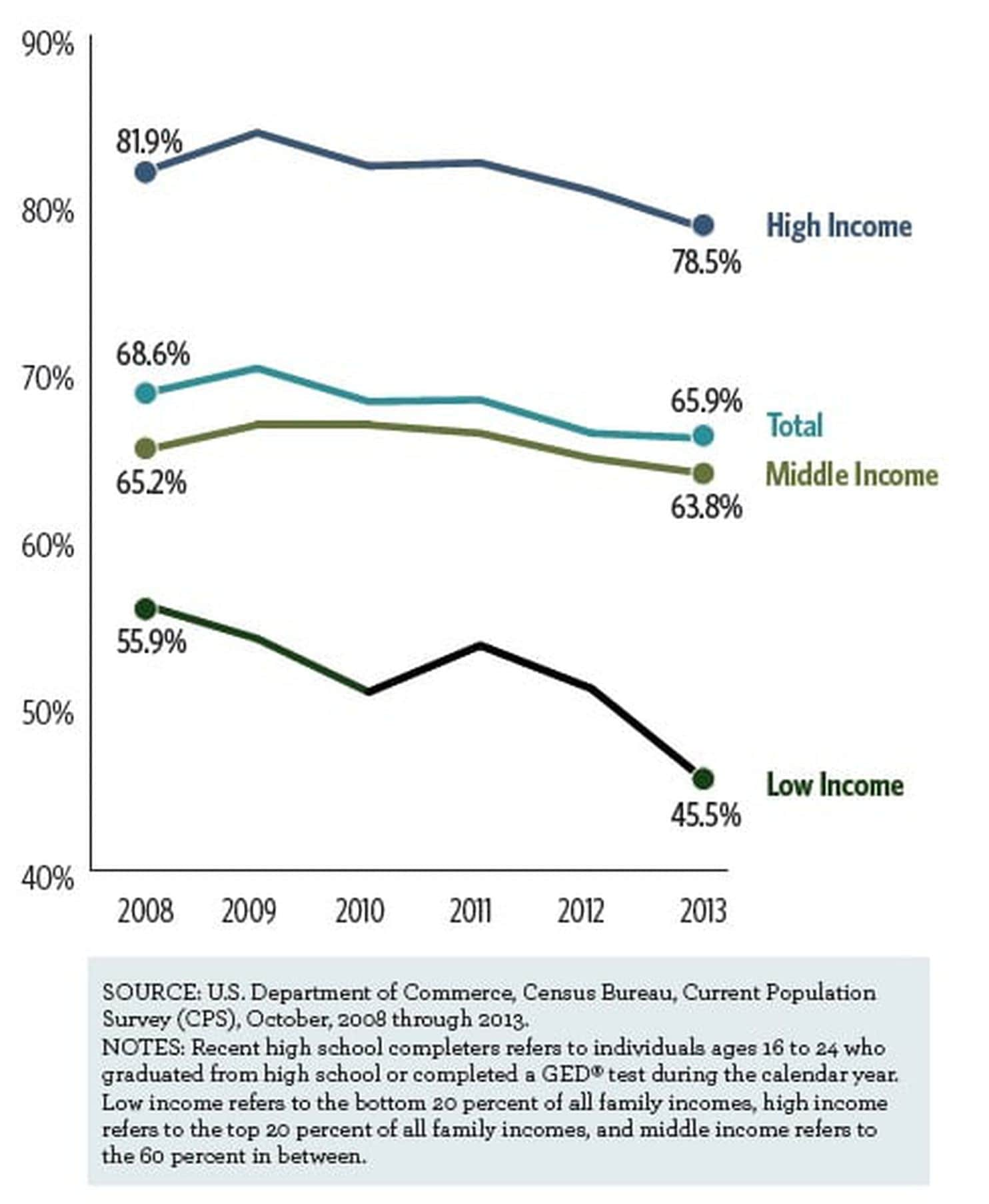 College enrollment rates are dropping, especially among