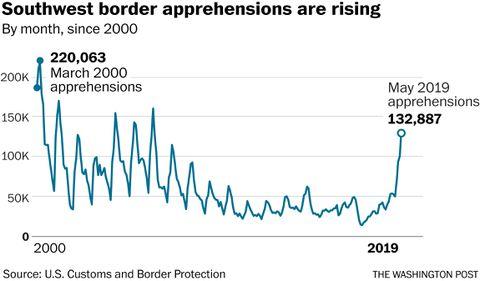 arrests along mexico border