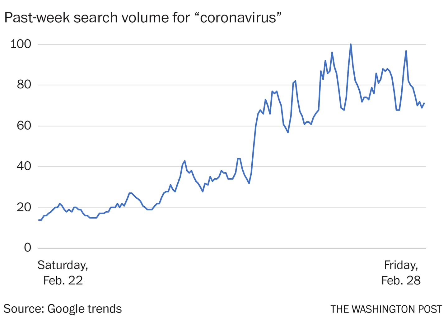 What Google searches say about our coronavirus anxieties - The ...
