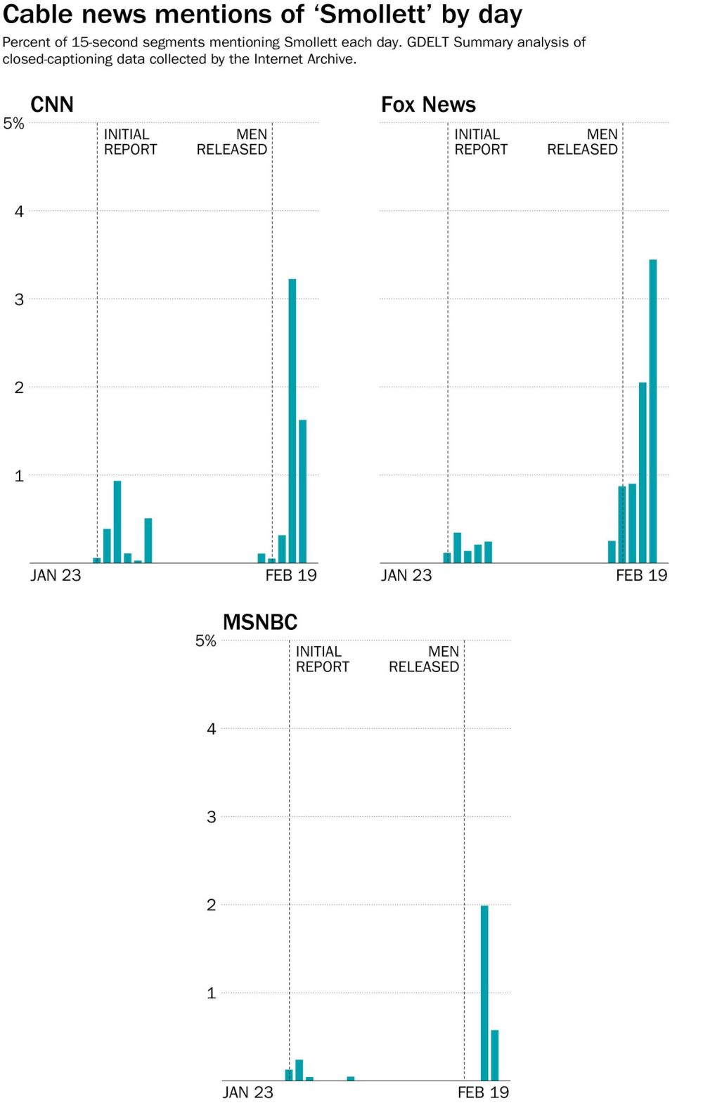 medium resolution of the washington post the debunking of jussie smollett has gotten more attention than his initial