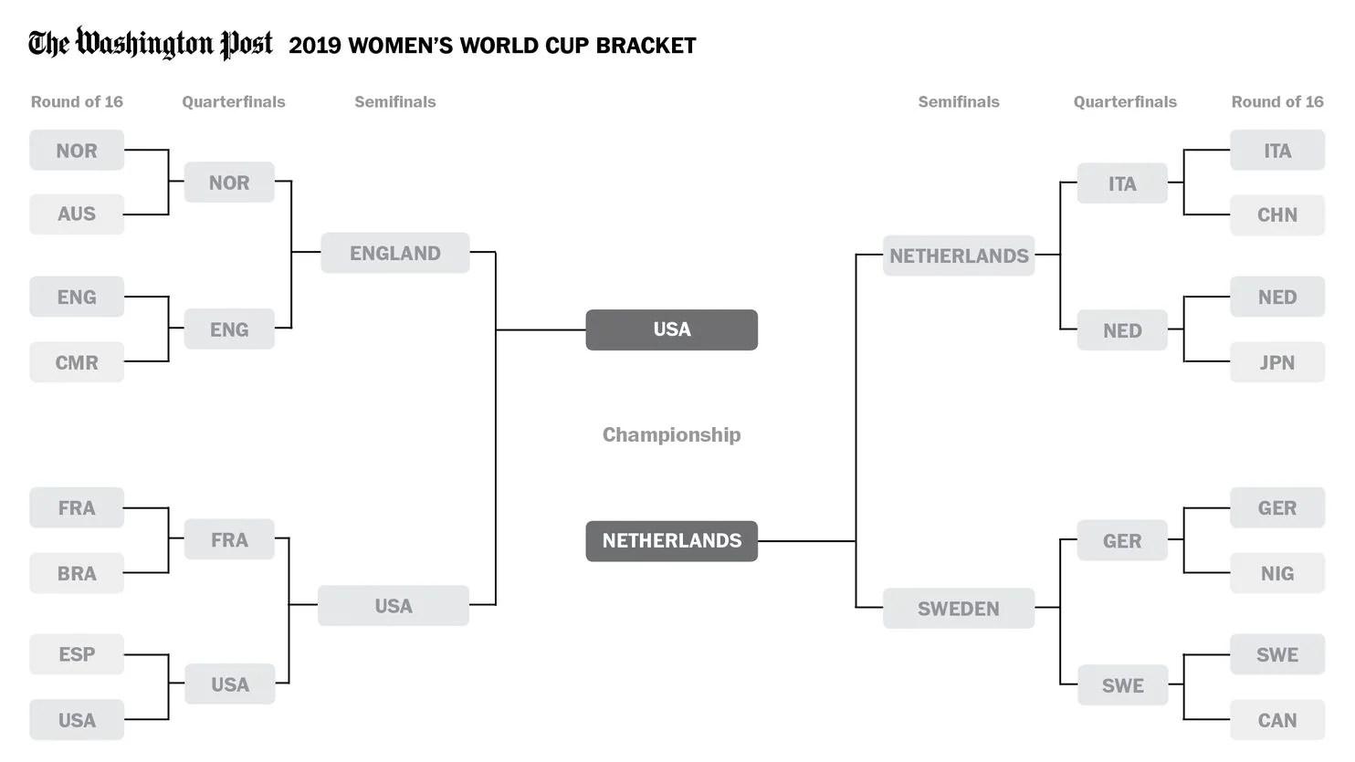 women s world cup