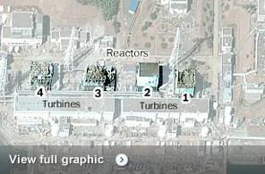 Japan's nuclear emergency