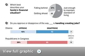 Jobs a leading concern; few see solutions from Washington