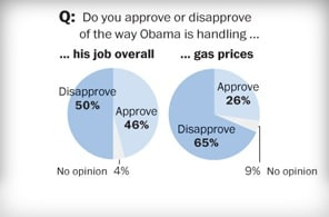 Public disapproval of President Obama's handling of the economy is again on the rise.