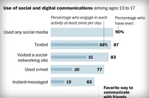 Media use by teens.