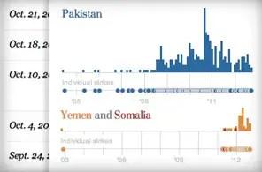 Explore documented drone strikes in Pakistan, Yemen and Somalia