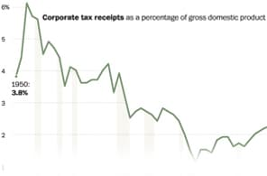 U.S. corporate income tax receipts since 1950.
