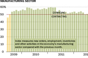 Manufacturing activity shrinks in May