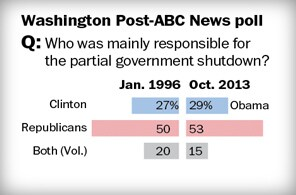 Shutdown damages Republicans, with plenty of pain to go around