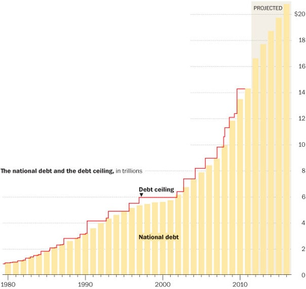 A look at the national debt and the debt ceiling for the past 30 years.