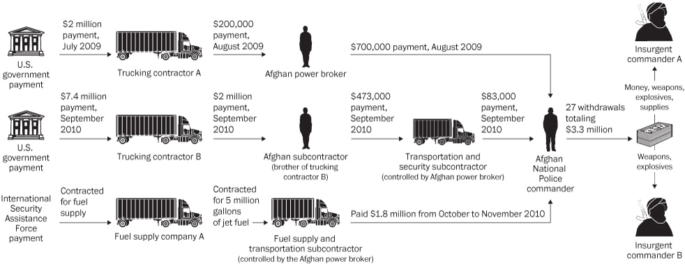 How U.S. money ends up in Taliban hands