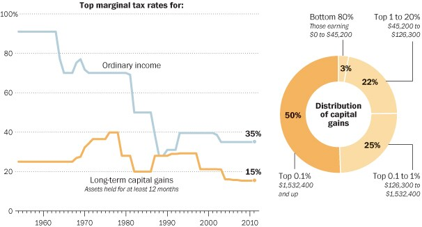 A look at capital gains taxes.