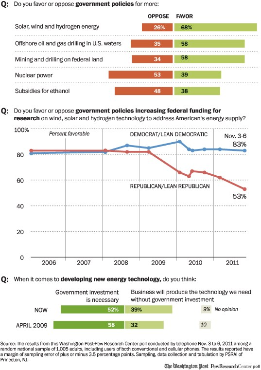 Support for alternative energy is slipping.
