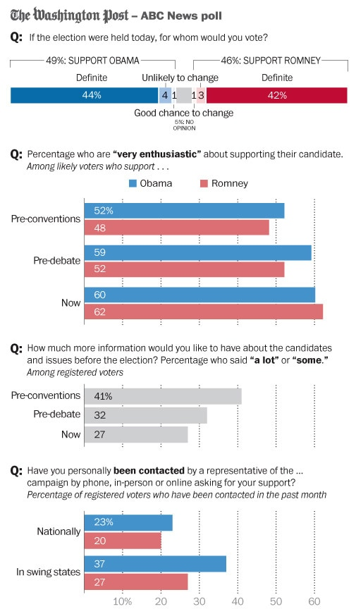 Presidential debate does little to change a locked in electorate