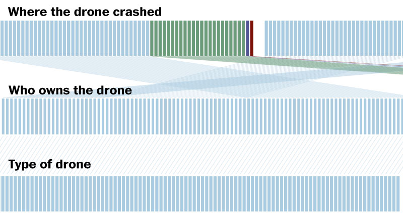 More than 400 large U.S. military drones crashed in major accidents worldwide between Sept. 11, 2001, and December 2013. By reviewing military investigative reports and other records, The Washinton Post was able to identify 194 drone crashes that fell into the most severe category: Class A accidents that destroyed the aircraft or caused (under current standards) at least $2 million in damage.
