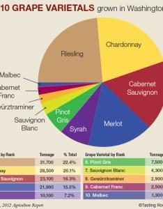 also tasting room magazine   the year in wine rh washingtontastingroom