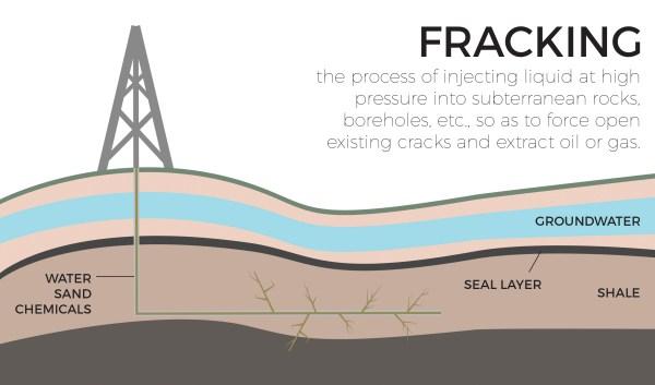 graphic describing the fracking process