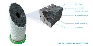 Carbonit Aktivkohle Filterpatrone Durchfluss