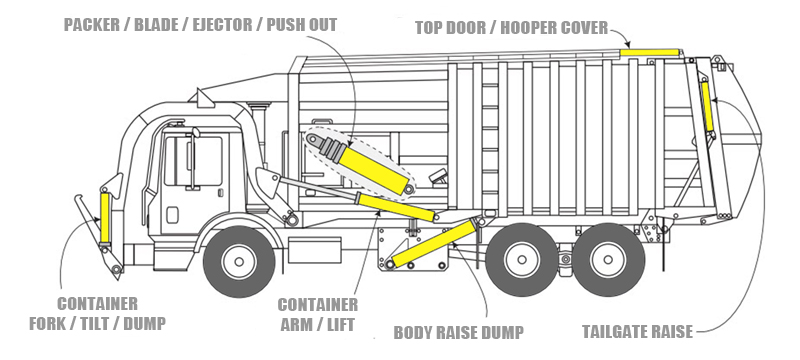 Refuse truck front loader hydraulics
