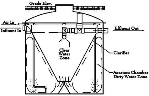 modad sewer system diagram john deere parts wastewater environmental systems llc serving denham springs