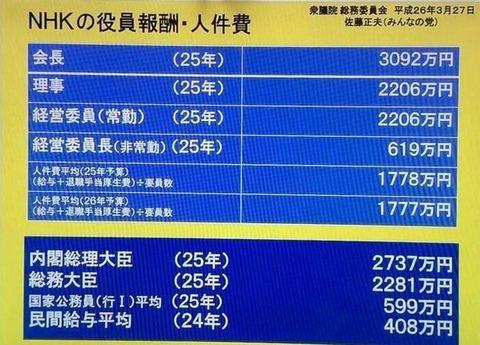 【話題】見ないのになぜ? 約8割が払っている#NHKの受信料 #不払者 見ていないのに支払わなきゃいけないのが納得できない