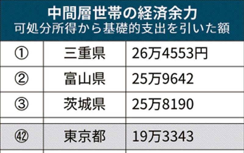 【悲報】中間層の経済的余裕、東京は全国42位wwwwwww トップは三重県