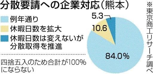 【悲報】政府「年末年始は1月11日まで休暇しろ」 8割の企業が無視する意向