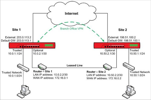 Use A Branch Office VPN For Failover From A Leased Line OSPF