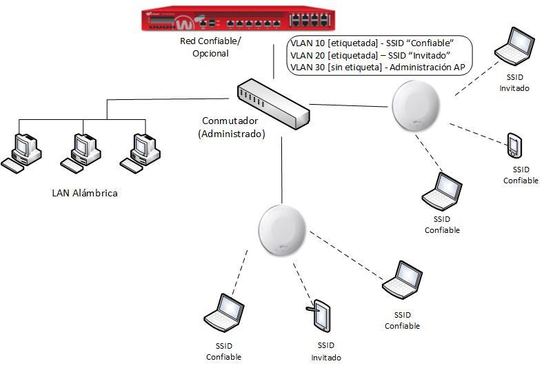 Implementación de Dispositivos AP con VLANs y Red de Invitados