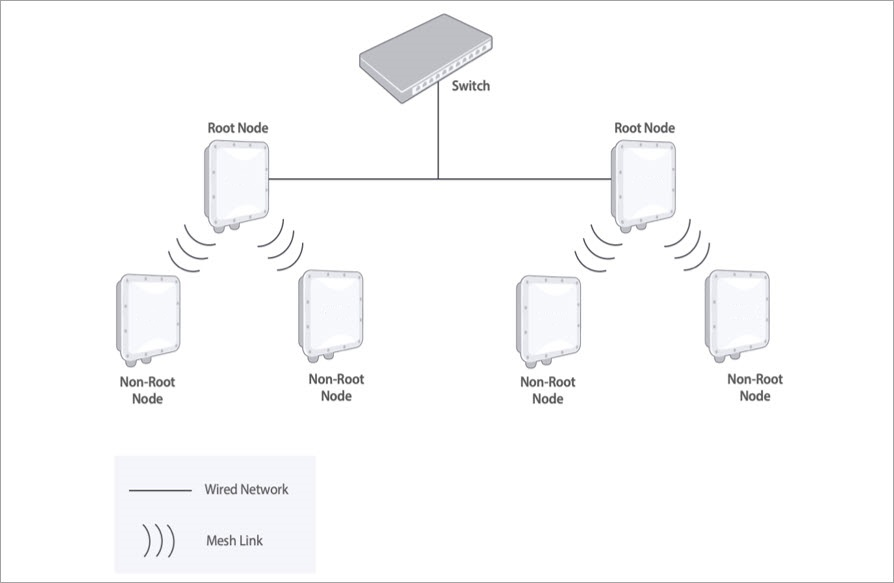Manage Wireless Mesh Networks