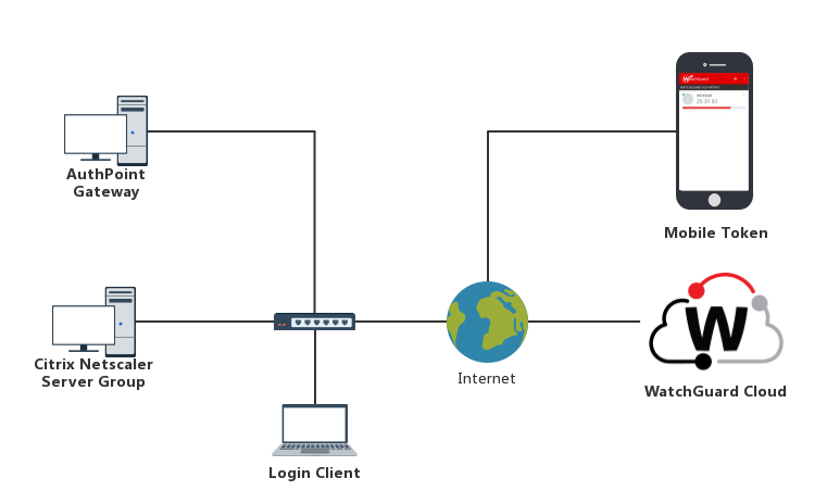 citrix netscaler diagram kawasaki bayou 220 parts diagrams radius integration with authpoint this shows the data flow of an mfa transaction for a