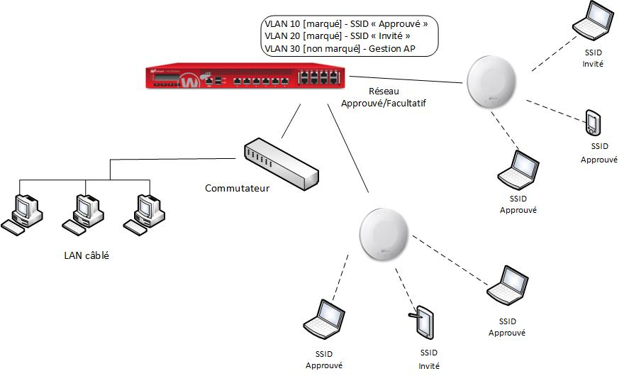 Implementación del AP con VLANs y Red de Invitados