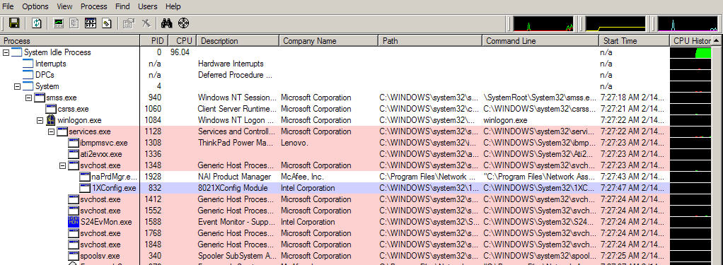 How To Identify Unknown Processes In Windows The Knowledge Hound