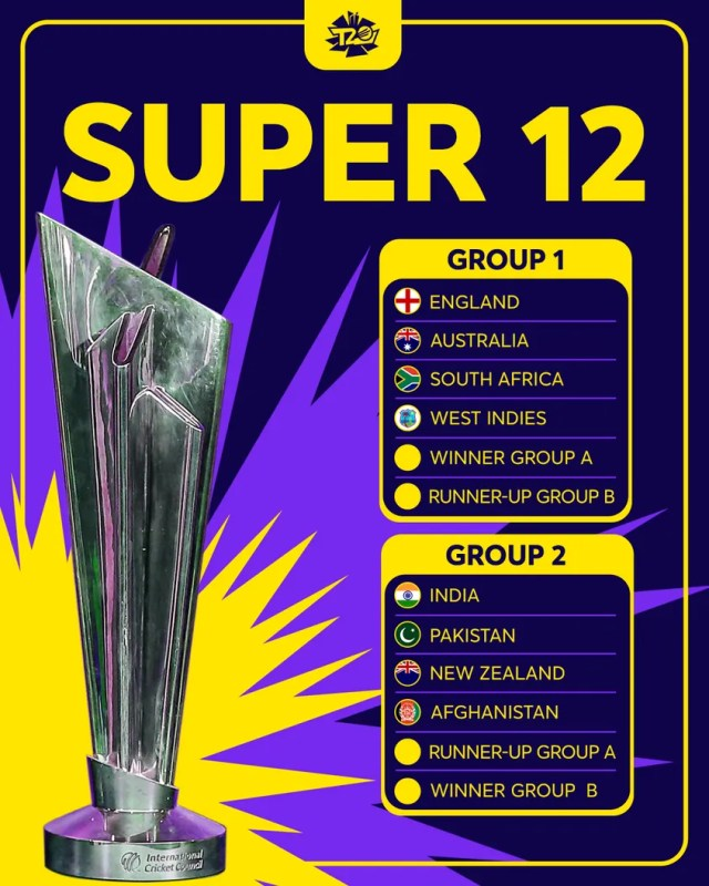 Super 12 Round Teams World Cup T20