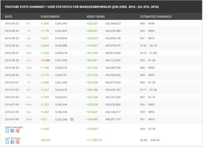 YouTube Rankings - Estimated earnings