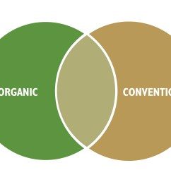 infographic organic conventional venn diagram  [ 2500 x 1875 Pixel ]
