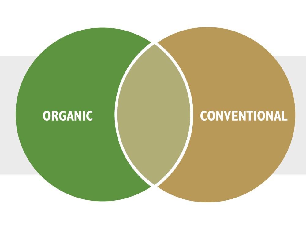 medium resolution of  infographic organic conventional venn diagram