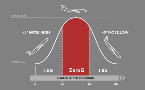 Parabole des vols en apesanteur