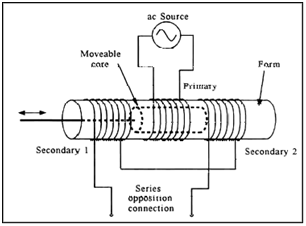 Linear Variable Differential Transformer (LVDT